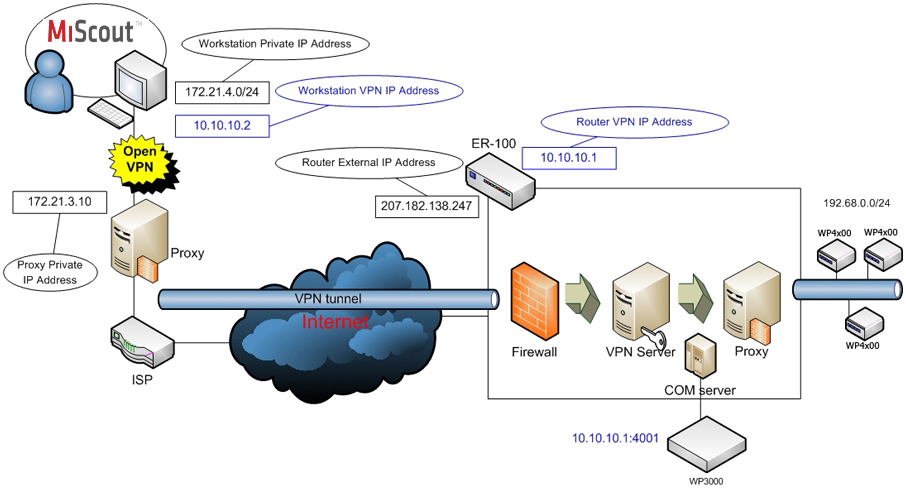 standard windows vpn is sufficient for simple configuration if we want to  use secure communication channel  we require openvpn in case of complex  network